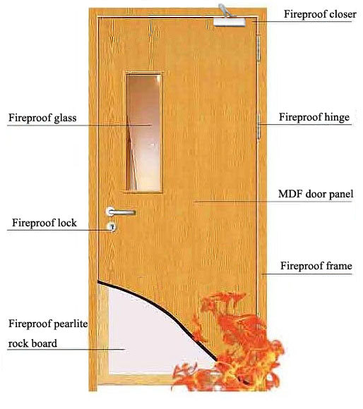 Hotel lock digital lock supplier in malaysia fire door - What is a fire rated door ...